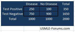 True Positives and False Positives in this population-2x2-table-001.jpg
