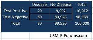 True Positives and False Positives in this population-2x2-table-002.jpg