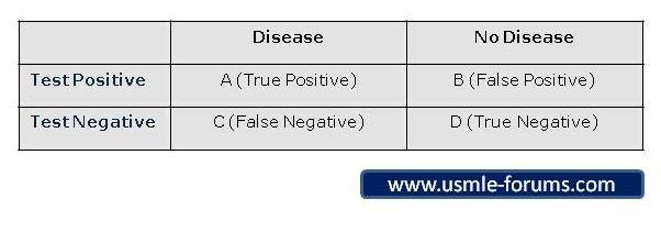 2X2 Statistics / Epidemiology Table (Punnett Square)-2x2table.jpg