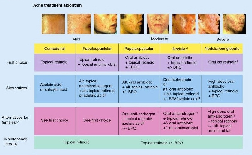 First drug to choose for Acne!-acne-tx.jpg