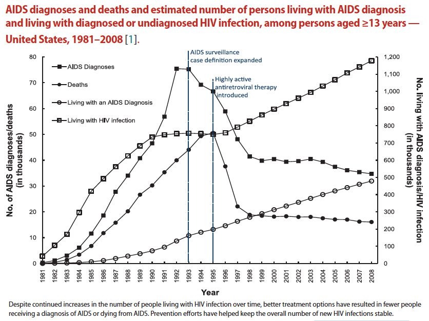 Effect of therapy on AIDs incidence/prevalence!-aids-prevalence.jpg