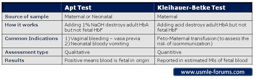 The Difference between Apt Test and Kleihauer-Betke Tests-aptkleihauertable.jpg