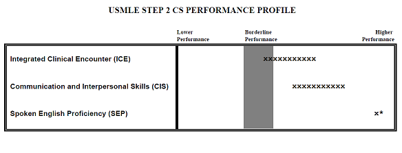 April 29th 2015, Step 2 CS Exam result thread-.png
