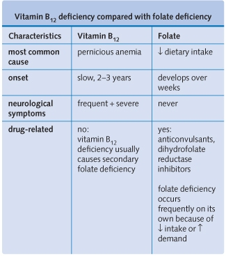 Comparison of vitamin B12 and folate deficiency: main differences-b12-folate.jpg