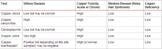 Difference between Copper and Ceruloplasmin levels in Wilson's and Menke's disease-capture.jpg