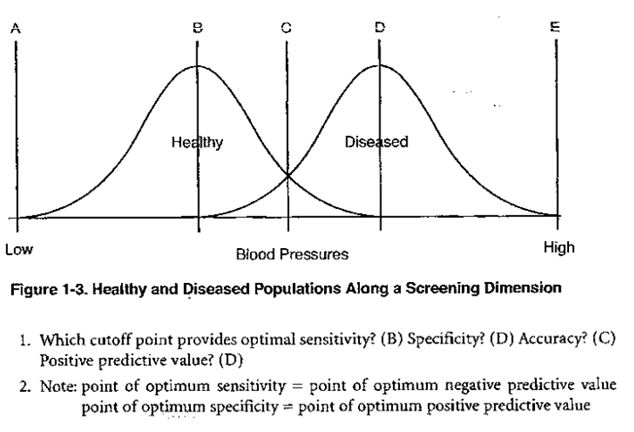 Screening Test Accuracy on this graph?-capture.jpg