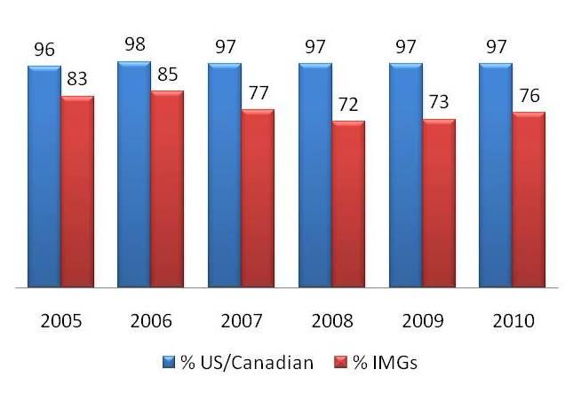 USMLE Step 2 CS Pass Rate-cs-pass-rates-us-grads-versus-imgs.jpg