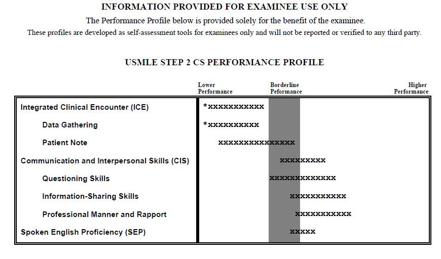 For IMGs who failed the exam, in what component did you fail?-cs-score-report.jpg