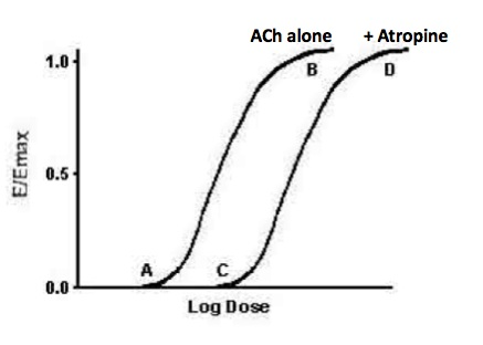 Dose Response Curve Question-dose-response-curve.jpg