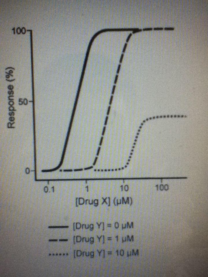 Drug Agonist Curves!-drug-agonist-curve.jpg