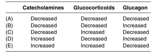 Glucagon content question-glucogen.jpg