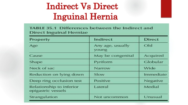 Repeated USMLE Questions Step 2 CK (26)-inguinal-hernia-groin-swellings-16-638.jpg