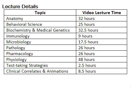 Length of Kaplan Vids(2010/green background)?-kaplan-ln-video-hours.png