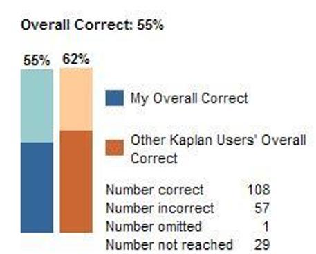 Kaplan qbank performance-kaplanscore.jpg