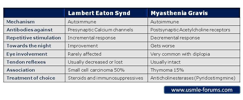 Myasthenia Gravis vs Lambert Eaton Syndrome-les-mg.jpg