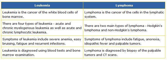 Leukemias and Lymphomas Cramming!-leukemia-lymphoma-differences-table.jpg