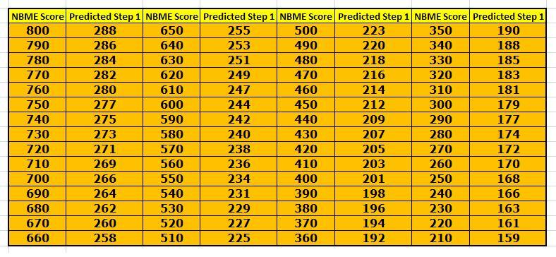 For Step 1 takers... march-april-may 2012-nbme-score-predictions.jpg