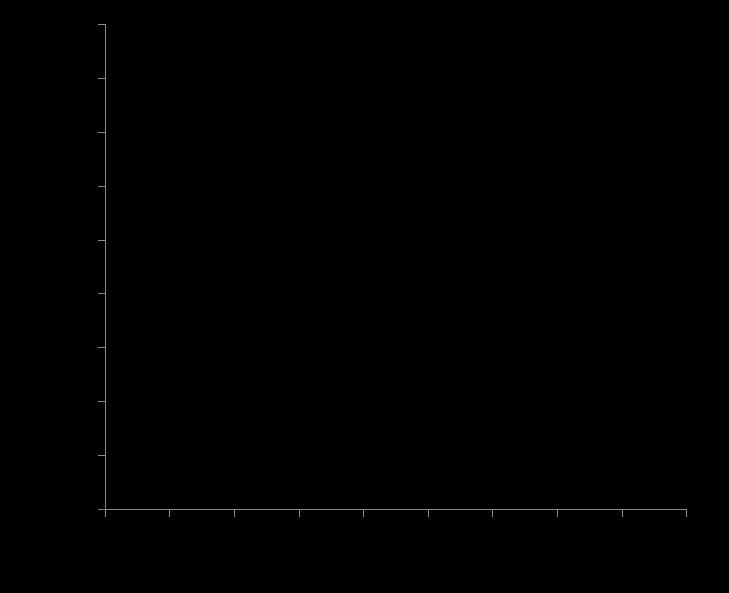 NBME, UWSA, Qbanks Averages, Correlation with Real Step 2 CK Exam Score-nbmevsstep2ck.png