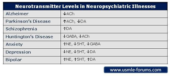 Neurotransmitter Levels in Neuropsychiatric Illnesses-neurotansmitters-levels.jpg