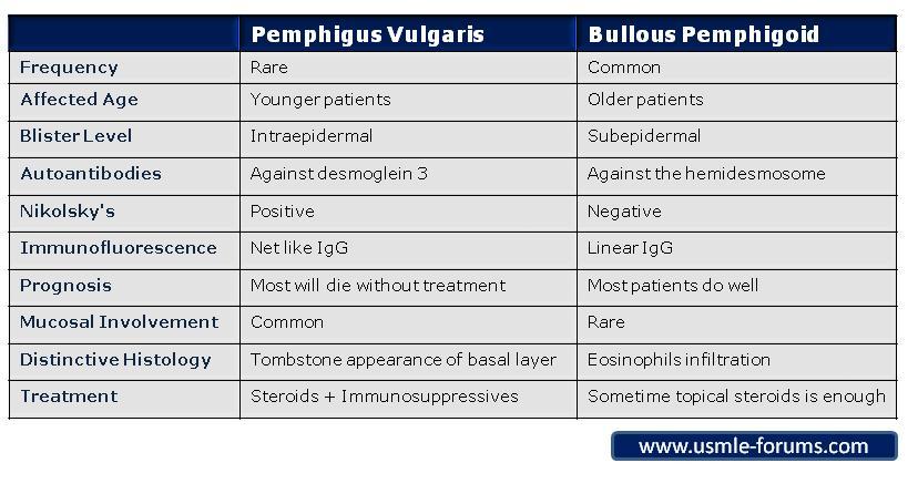 Pemphigus Vulgaris Versus Bullous Pemphigoid-pemphigustable.jpg