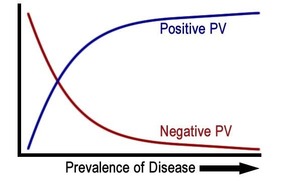 Biostatistics #3 - Screening test-prev_posttest2.jpg