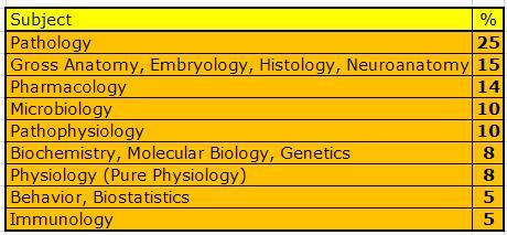 USMLE Step 1 Questions Distribution - Percentage of each Subject-qs-distribution.jpg