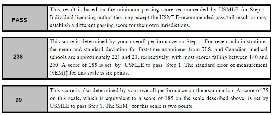 I've got my USMLE Step 1 Score!-score99.jpg