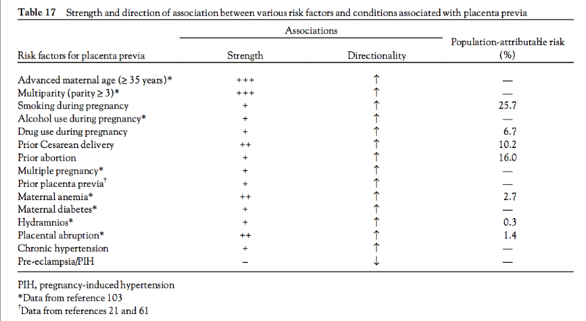 Placenta Previa Risk Factors!-screen-shot-2011-05-26-9.37.07-pm.png