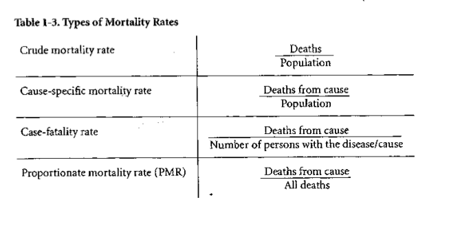 Biostatistics #7 - Case Fatality and Crude/Cause-specific mortality-screen-shot-2011-06-03-11.26.50-pm.png