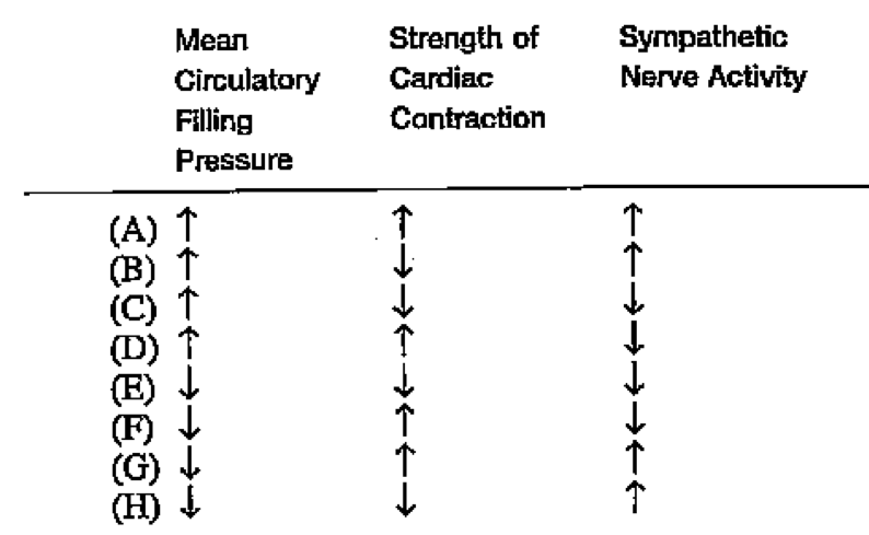 Supine to standing; Cardiovascular physiology-screen-shot-2011-06-28-7.12.15-pm.png