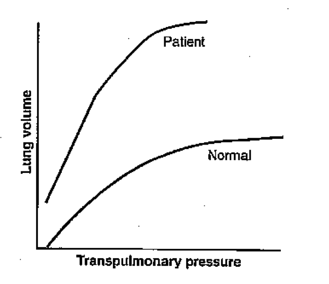 Lung volume-pressure curve question-screen-shot-2011-06-30-11.04.35-pm.png