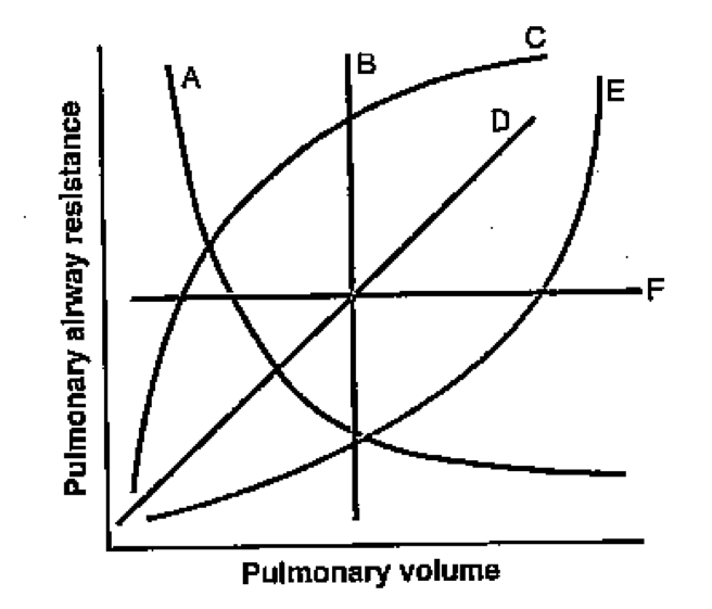 Pulmonary Resistance Versus Lung Volume Curves!-screen-shot-2011-07-07-9.24.21-pm.png