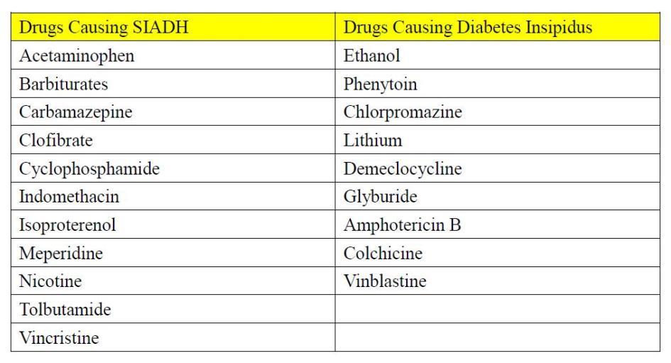Opposites- SIADH vs DI drugs-siadh-di-drugs.jpg