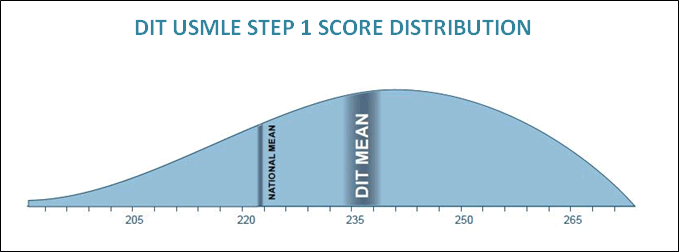 270+ Score needed to get into University Residency Programs-step1scoredistribution_opt.png