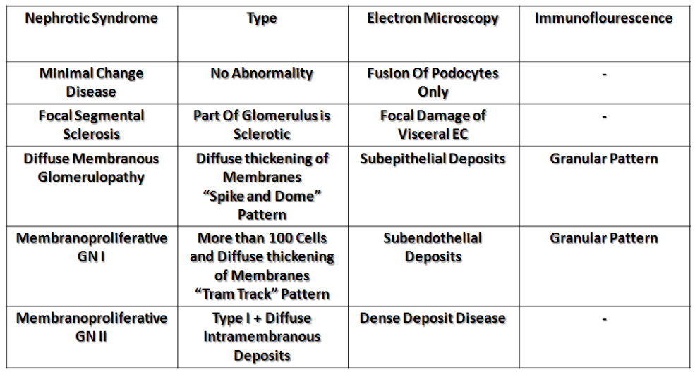 Nephrotic Syndromes Quick Summary and Histomorphology-table-nephrotic.png