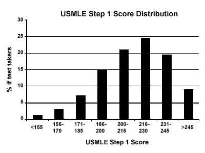 270+ Score needed to get into University Residency Programs-usmle-step-1-scores.jpg