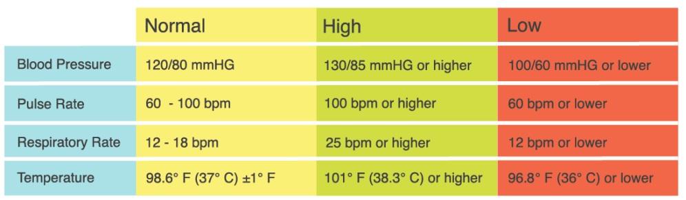 Normal range for vital signs!-vital-signs-table-1.jpg