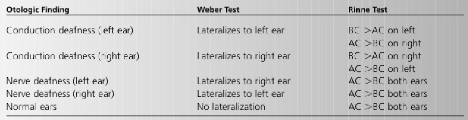 Drummer of a heavy metal band complains of hearing loss.-weber-rinne-table.png