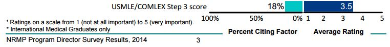 How important is it to score well on Step 3?-www.nrmp.orgwp-contentuploads201409pd-survey-report-2014.jpg